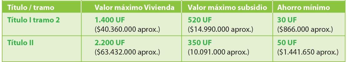 Segundo Llamando Nacional 2020 para el Subsidio DS1 Clase Media para la Compra o Construcción de Vivienda